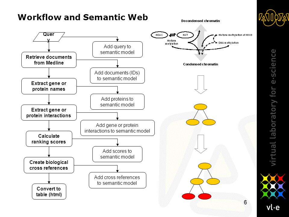 6 Workflow and Semantic Web Quer y Retrieve documents from Medline Extract gene or protein names Calculate ranking scores Create biological cross refe
