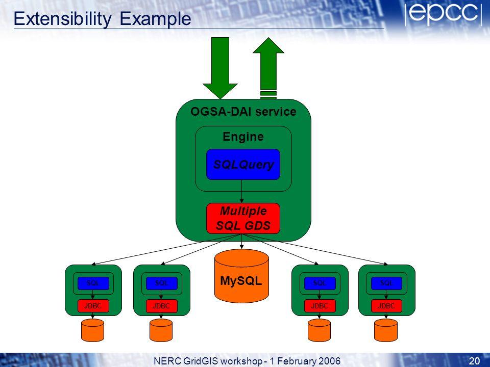NERC GridGIS workshop - 1 February 200620 MySQL OGSA-DAI service Engine SQLQuery JDBC SQL JDBC SQL JDBC SQL JDBC SQL JDBC Multiple SQL GDS SQLQuery Extensibility Example