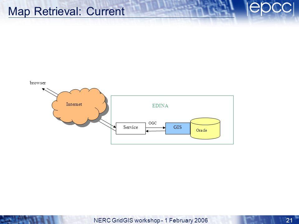 NERC GridGIS workshop - 1 February 200621 Map Retrieval: Current OGC browser Internet ServiceGIS Oracle EDINA