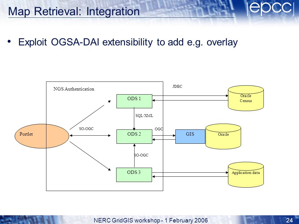 NERC GridGIS workshop - 1 February 200624 Map Retrieval: Integration Exploit OGSA-DAI extensibility to add e.g. overlay OGC ODS 2GIS Oracle Portlet OD