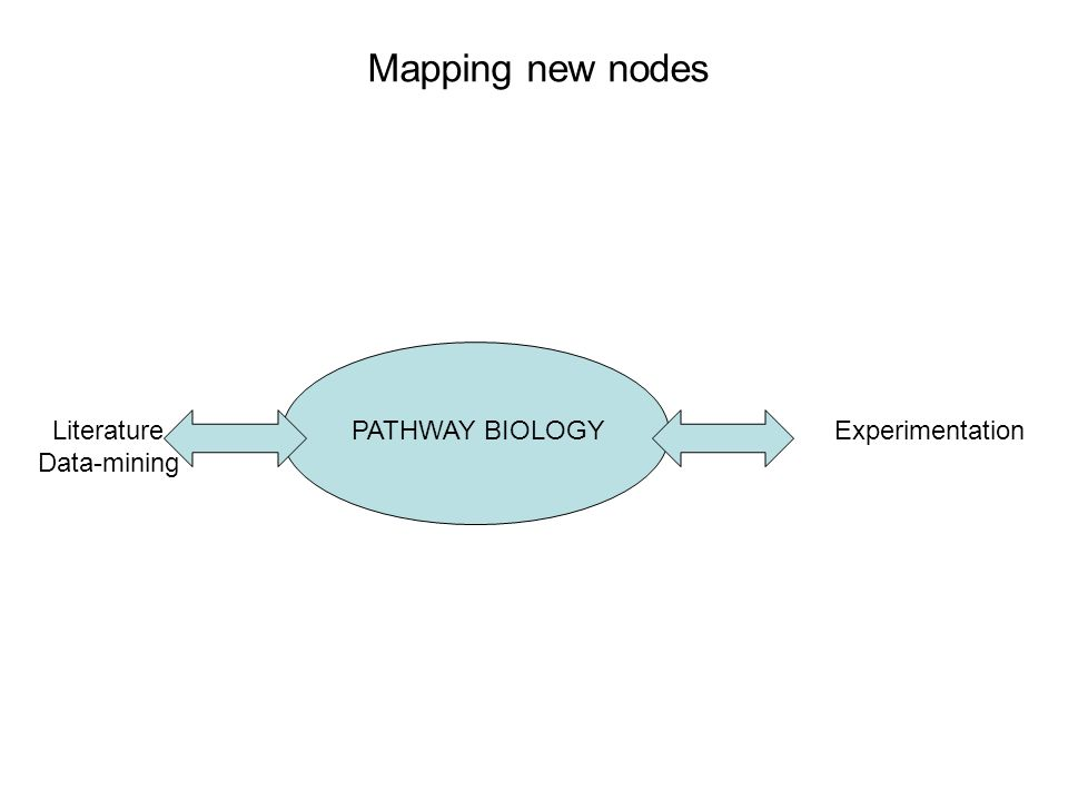 Mapping new nodes PATHWAY BIOLOGYLiterature Data-mining Experimentation