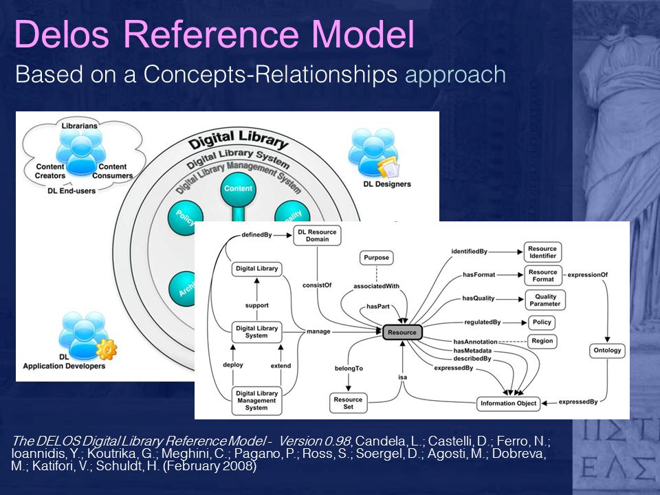 Based on a Concepts-Relationships approach Delos Reference Model The DELOS Digital Library Reference Model - Version 0.98, Candela, L.; Castelli, D.; Ferro, N.; Ioannidis, Y.; Koutrika, G.; Meghini, C.; Pagano, P.; Ross, S.; Soergel, D.; Agosti, M.; Dobreva, M.; Katifori, V.; Schuldt, H.