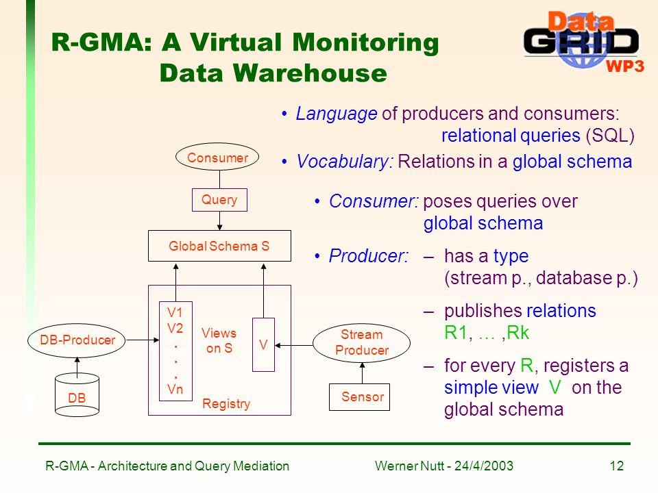 WP3 Werner Nutt - 24/4/2003R-GMA - Architecture and Query Mediation12 R-GMA: A Virtual Monitoring Data Warehouse Language of producers and consumers: relational queries (SQL) Vocabulary: Relations in a global schema Consumer DB-Producer Global Schema S DB Stream Producer Sensor V1 V2...