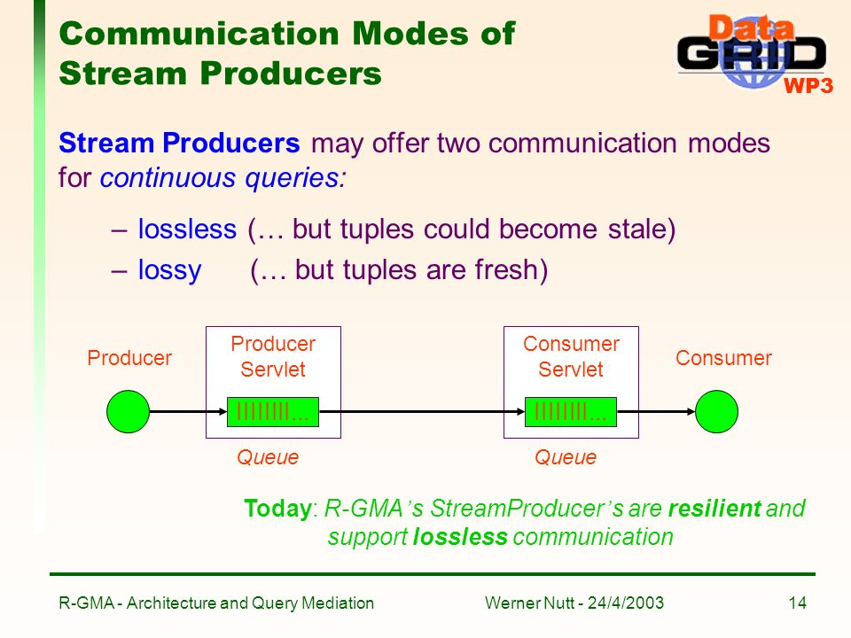 WP3 Werner Nutt - 24/4/2003R-GMA - Architecture and Query Mediation14 Communication Modes of Stream Producers Stream Producers may offer two communication modes for continuous queries: –lossless (… but tuples could become stale) –lossy (… but tuples are fresh) Producer Servlet IIIIIIII...