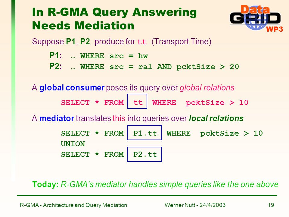 WP3 Werner Nutt - 24/4/2003R-GMA - Architecture and Query Mediation19 In R-GMA Query Answering Needs Mediation Suppose P1, P2 produce for tt (Transport Time) P1: … WHERE src = hw P2: … WHERE src = ral AND pcktSize > 20 A global consumer poses its query over global relations SELECT * FROM tt WHERE pcktSize > 10 A mediator translates this into queries over local relations SELECT * FROM P1.tt WHERE pcktSize > 10 UNION SELECT * FROM P2.tt Today: R-GMAs mediator handles simple queries like the one above