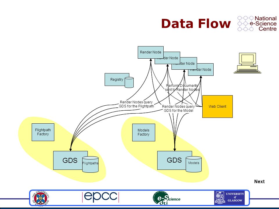 Data Flow Registry Flightpath Factory Render Node Models Factory Web Client GDS Models Flightpaths Perform Documents sent to Render Nodes Render Nodes query GDS for the Flightpath Render Nodes query GDS for the Model Next
