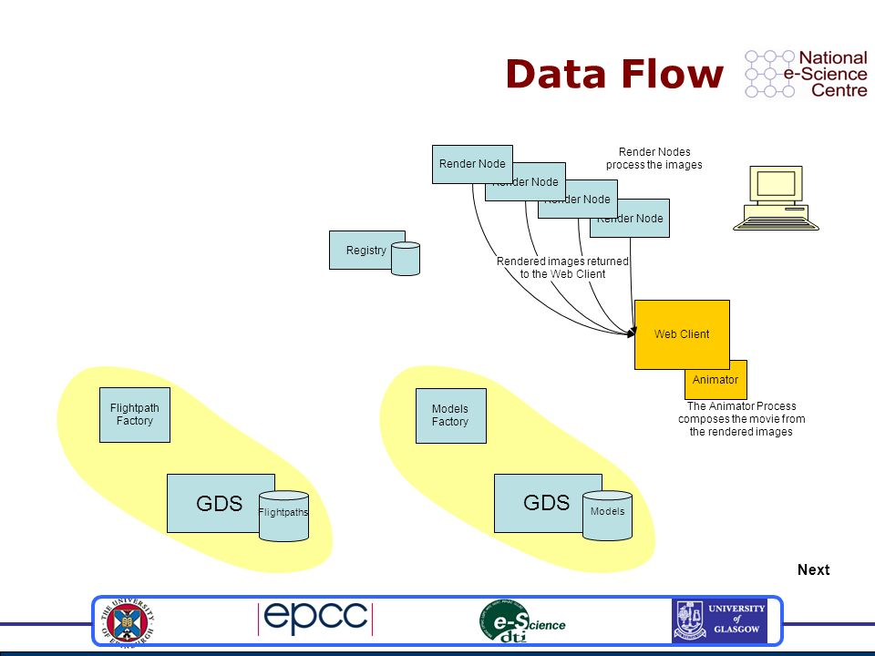 Conclusions OGSA-DAI can be used for both Data access Process driven environment Extensible POV Ray process initiated by an OGSA-DAI Activity Facilitates the integration of different data sources Databases Files