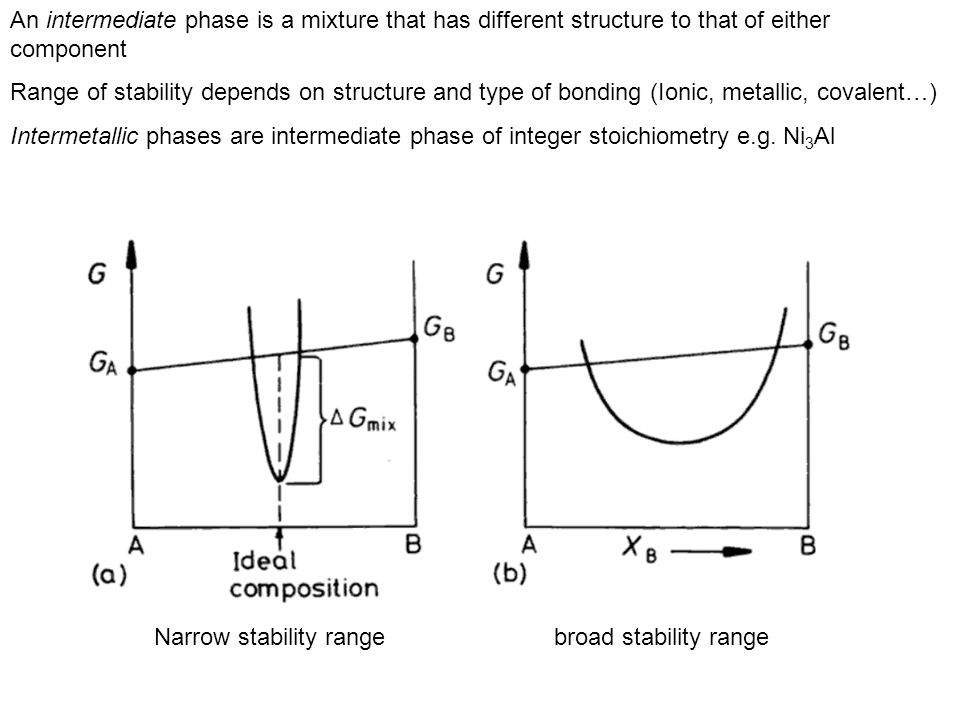 An intermediate phase is a mixture that has different structure to that of either component Range of stability depends on structure and type of bondin
