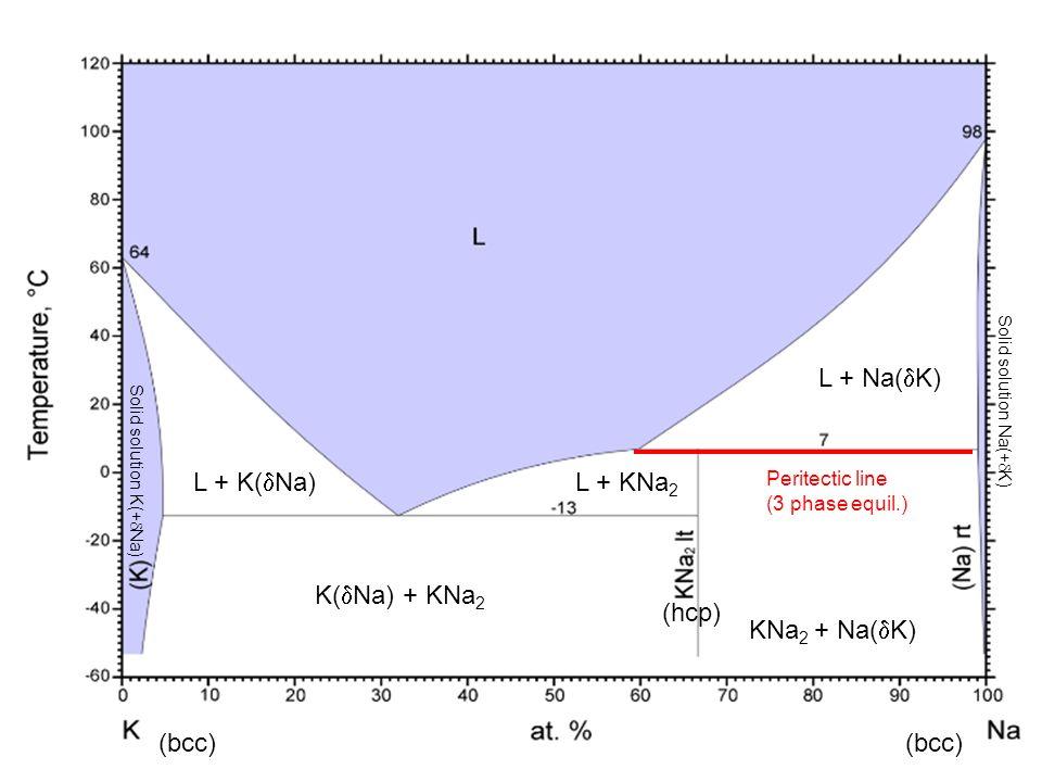 Solid solution K(+ Na) Solid solution Na(+ K) (bcc) (hcp) (bcc) Peritectic line (3 phase equil.) L + KNa 2 L + Na( K) L + K( Na) K( Na) + KNa 2 KNa 2