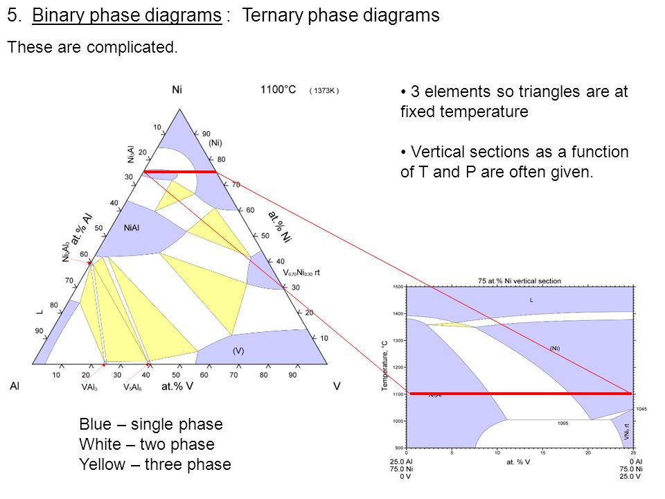 5.Binary phase diagrams : Ternary phase diagrams These are complicated. 3 elements so triangles are at fixed temperature Vertical sections as a functi