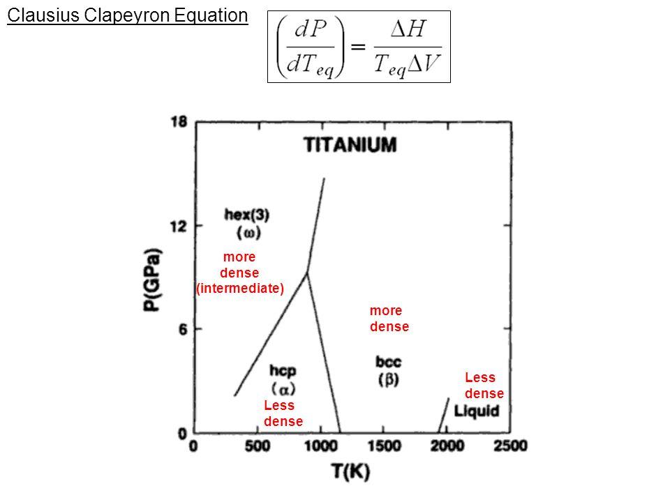 Titanium-Vanadium revisited (bcc) (hcp) What can we deduce.