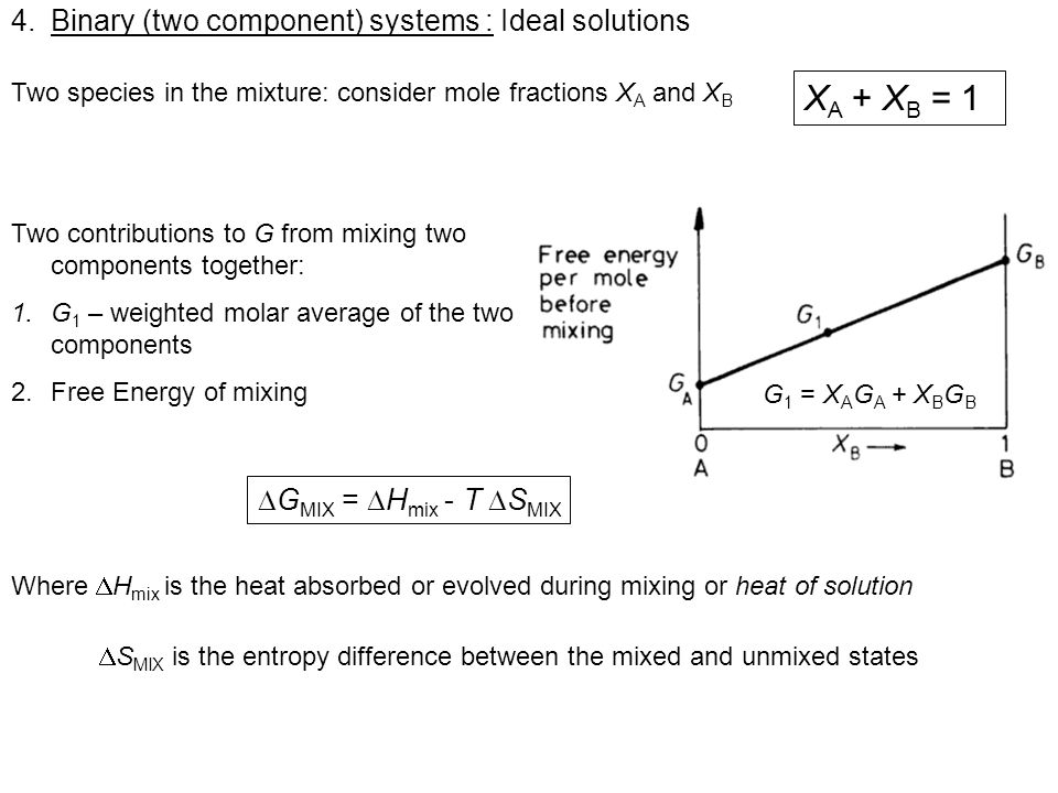 4.Binary (two component) systems : Ideal solutions Simplest case : Ideal solution : H MIX = 0 Some assumptions : 1.Free energy change is only due to entropy 2.Species A and B have the same crystal structure (no volume change) 3.A and B mix to form substitutional solid solution - total number of microstates of system or total number of distinguishable ways of arranging the atoms Using Stirlings approximation and N a k B =R Boltzmann equation: S = k B ln ( ) S is the configurational entropy G MIX = RT(X A lnX A + X B lnX B ) Mixing components lowers the free energy.