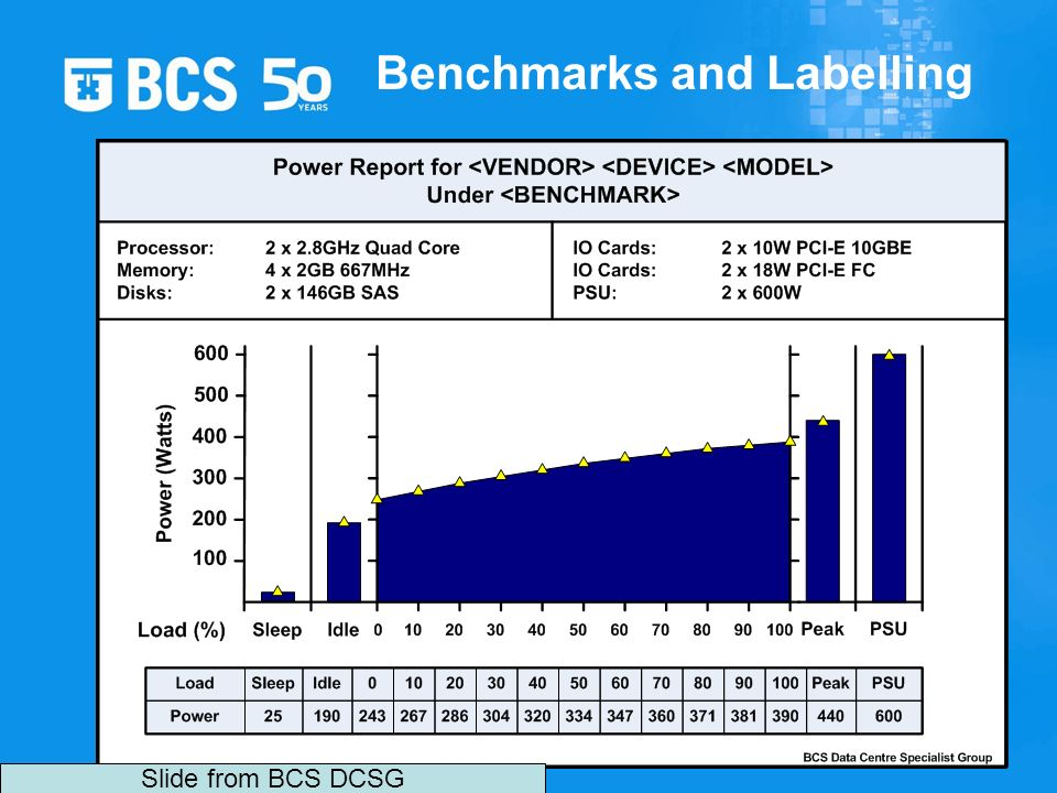 Benchmarks and Labelling Slide from BCS DCSG