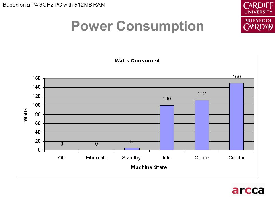 Power Consumption Based on a P4 3GHz PC with 512MB RAM