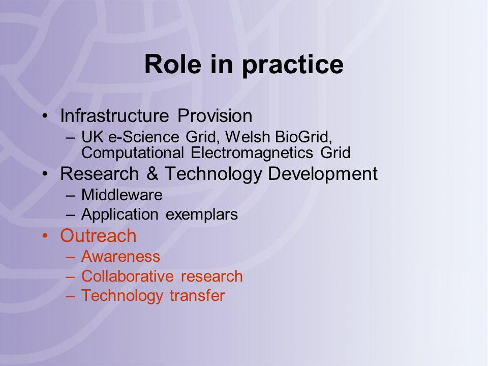 Training Portfolio Dr Roger Philp R.N.Philp@cs.cardiff.ac.uk Fortran 90 Workshop High Performance Computing with MPI Workshop