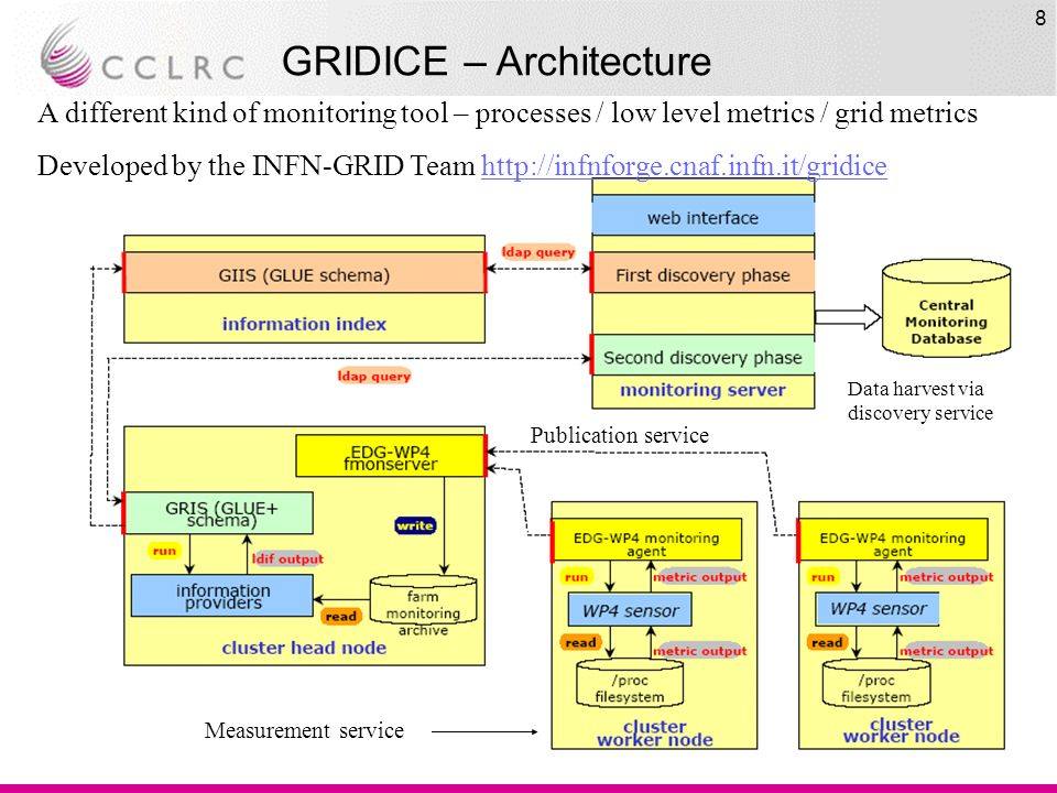 8 GRIDICE – Architecture A different kind of monitoring tool – processes / low level metrics / grid metrics Developed by the INFN-GRID Team   Data harvest via discovery service Measurement service Publication service