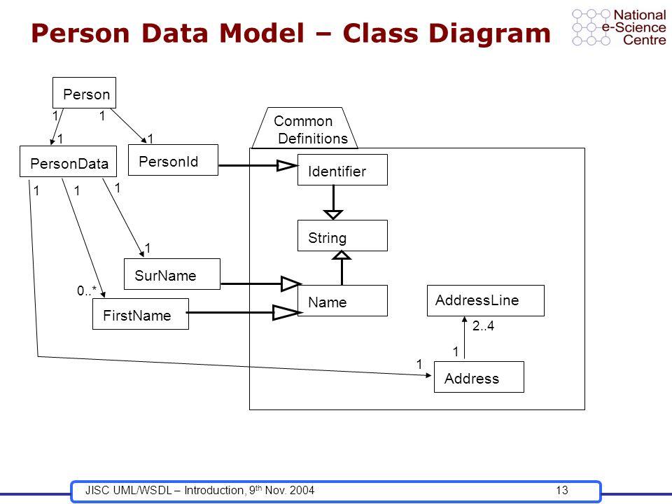 JISC UML/WSDL – Introduction, 9 th Nov. 200413 Person Data Model – Class Diagram Person PersonData 1 1 PersonId 1 1 Common Definitions Identifier Stri