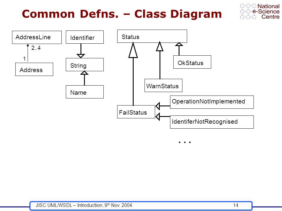 JISC UML/WSDL – Introduction, 9 th Nov. 200414 Common Defns. – Class Diagram Identifier String Name Address AddressLine 2..4 1 Status OkStatus WarnSta