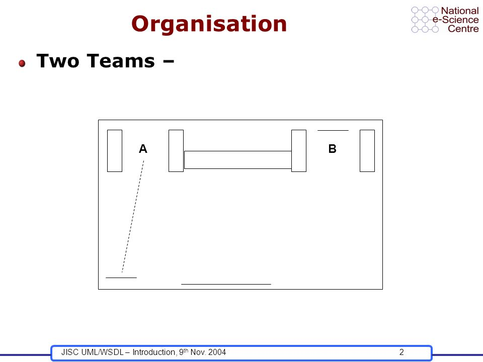 JISC UML/WSDL – Introduction, 9 th Nov. 20042 Organisation Two Teams – AB