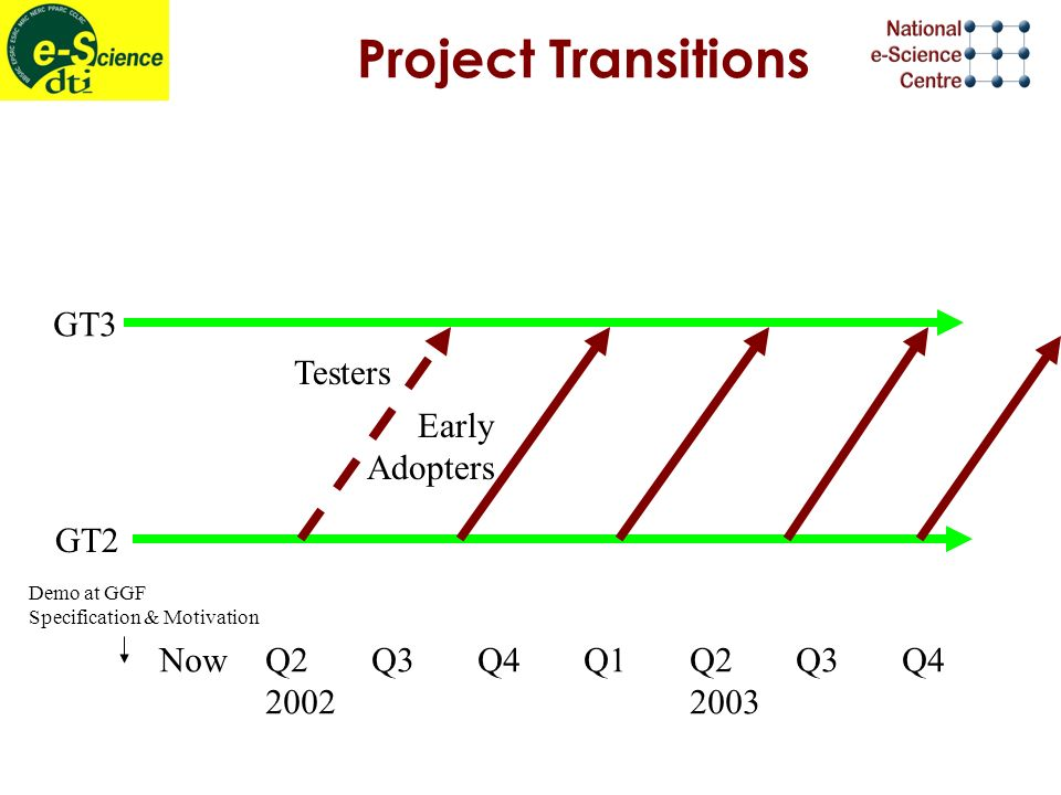 Project Transitions NowQ2Q3Q4Q1Q2Q3Q4 20022003 GT3 GT2 Demo at GGF Specification & Motivation Early Adopters Testers