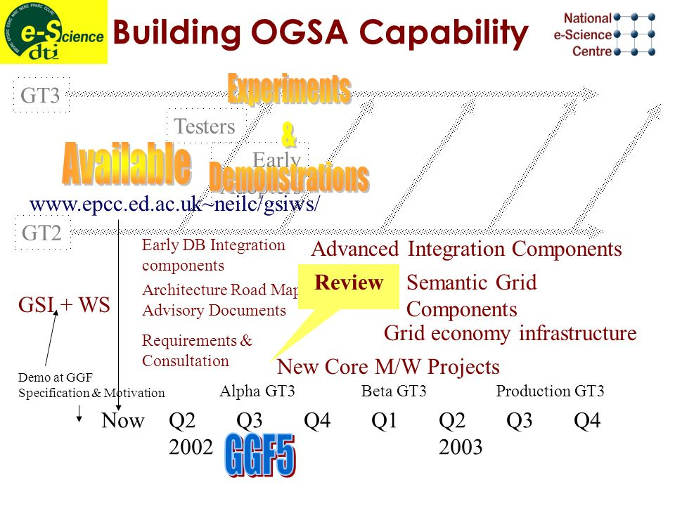 Building OGSA Capability NowQ2Q3Q4Q1Q2Q3Q4 20022003 Demo at GGF Specification & Motivation GT3 GT2 Early Adopters Testers www.epcc.ed.ac.uk~neilc/gsiws/ GSI + WS Alpha GT3Beta GT3Production GT3 Requirements & Consultation Architecture Road Map & Advisory Documents Early DB Integration components Review New Core M/W Projects Advanced Integration Components Semantic Grid Components Grid economy infrastructure