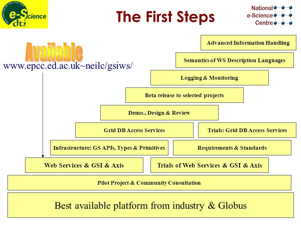 The First Steps Best available platform from industry & Globus Demo., Design & Review Beta release to selected projects Logging & Monitoring Semantics