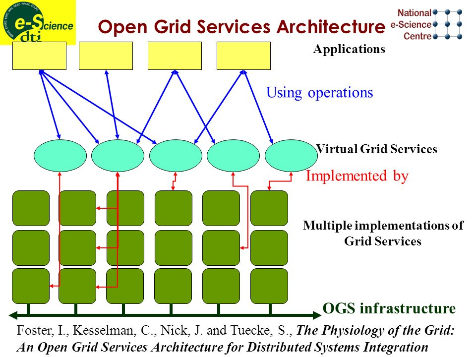 Open Grid Services Architecture Virtual Grid Services Applications Multiple implementations of Grid Services Using operations Implemented by OGS infra
