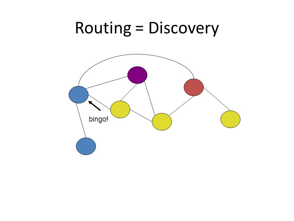 Routing = Discovery bingo!