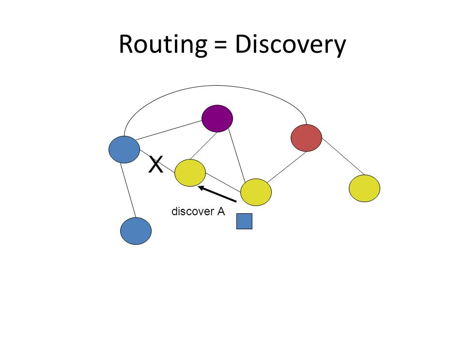Routing = Discovery discover A X