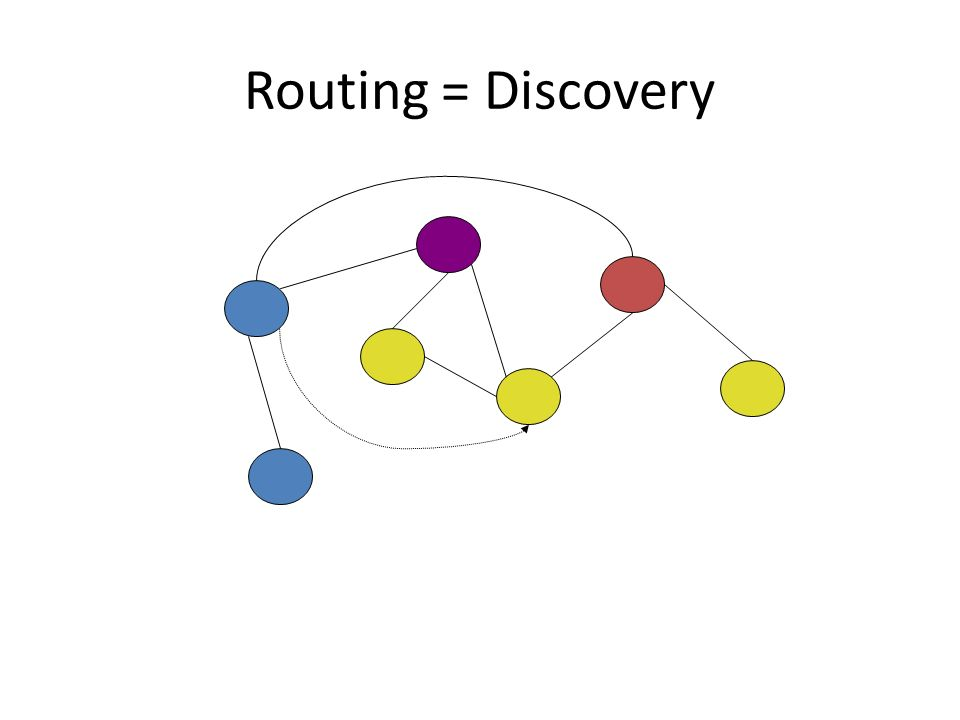 Routing = Discovery