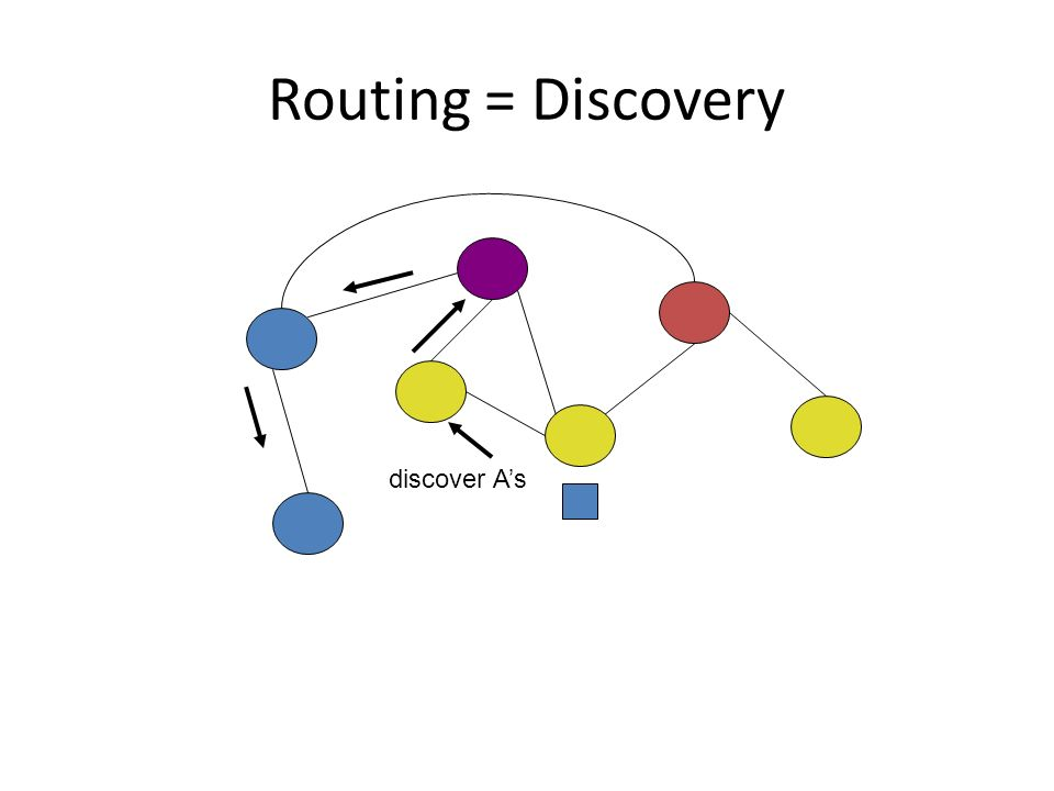Routing = Discovery discover As