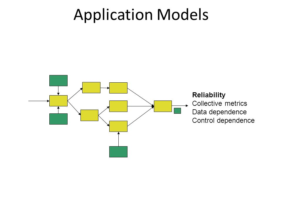 Application Models Reliability Collective metrics Data dependence Control dependence