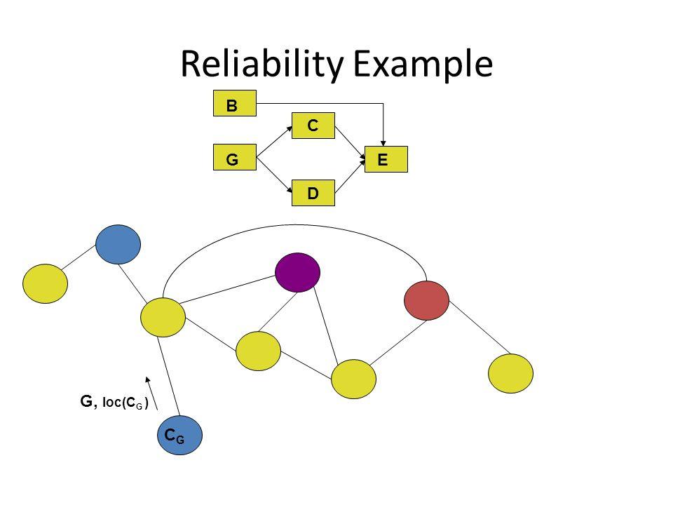Reliability Example C D E G B B G, loc(C G ) CGCG