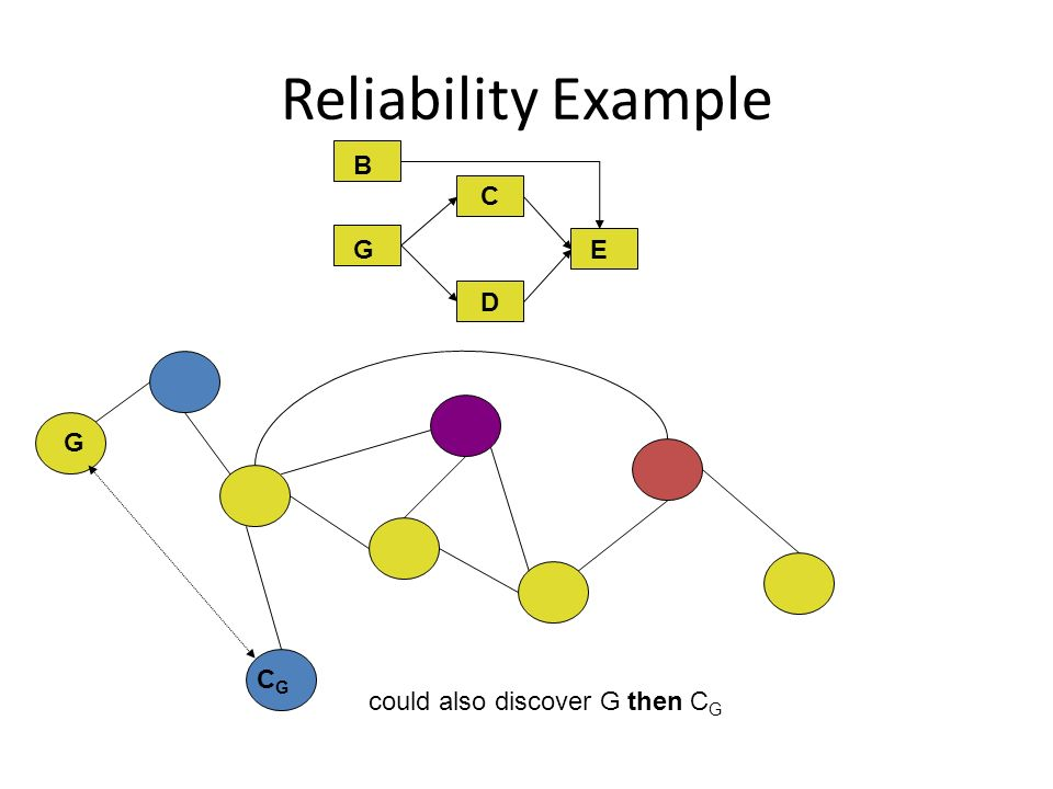 Reliability Example C D E G B BG CGCG could also discover G then C G