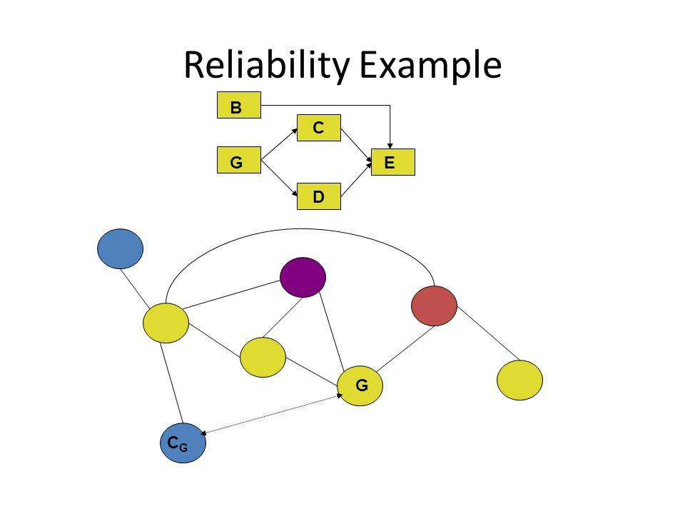 Reliability Example C D E G B CGCG G