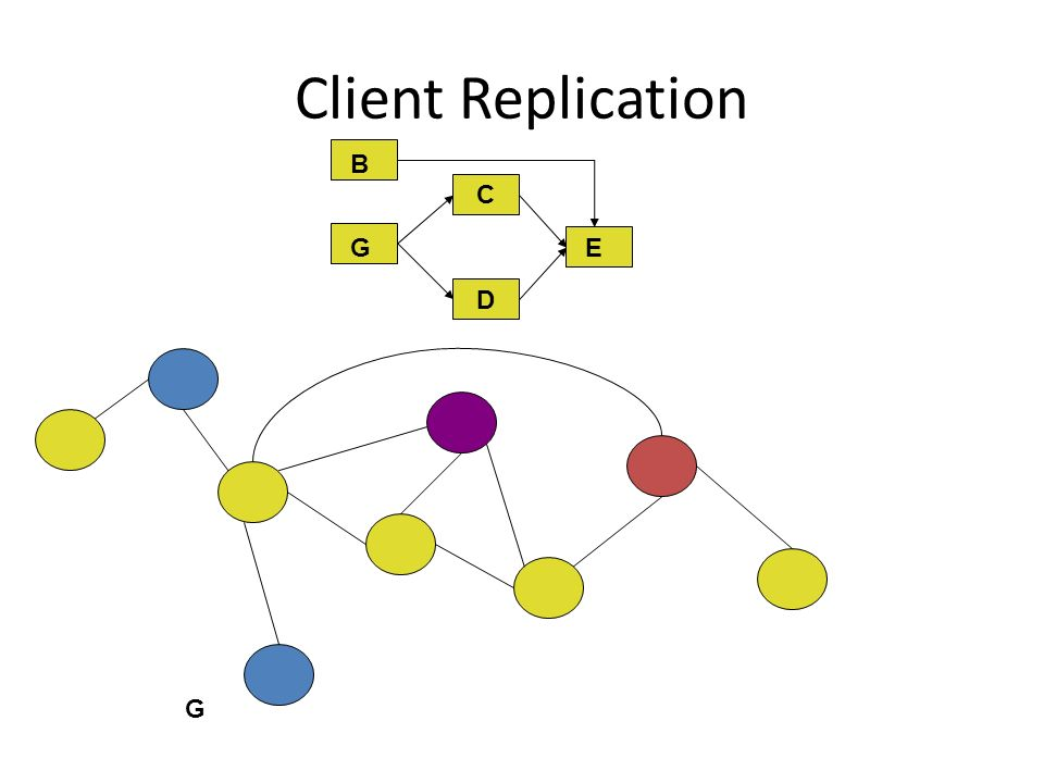 Client Replication C D E G B B G
