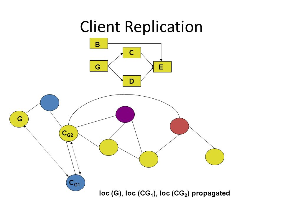 C D E G B BG C G1 C G2 loc (G), loc (CG 1 ), loc (CG 2 ) propagated