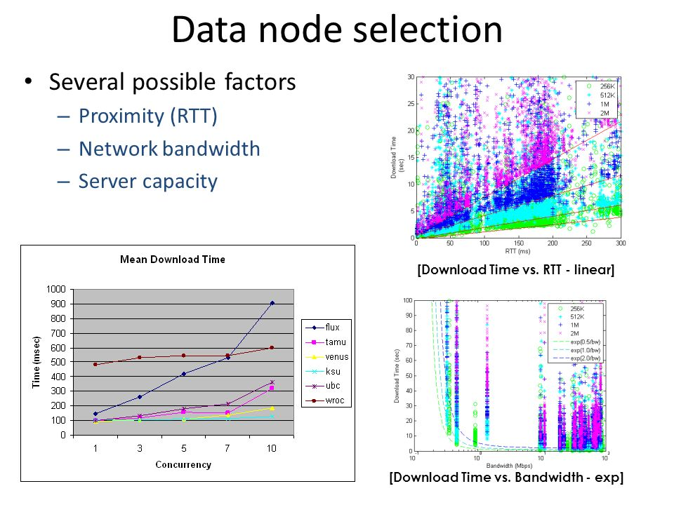 Data node selection Several possible factors – Proximity (RTT) – Network bandwidth – Server capacity [Download Time vs.