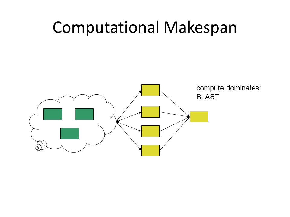 Computational Makespan compute dominates: BLAST