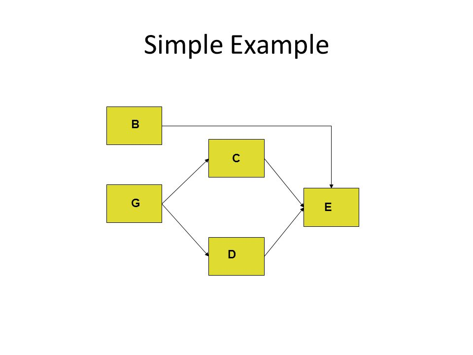 Simple Example C D E G B