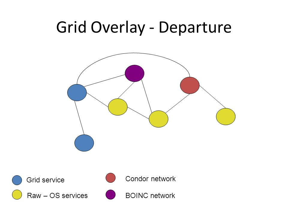 Grid Overlay - Departure Grid service Raw – OS services Condor network BOINC network