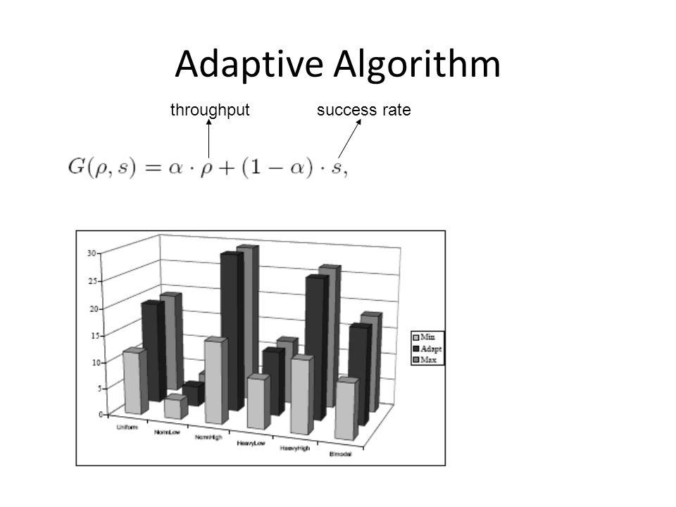 Adaptive Algorithm success ratethroughput
