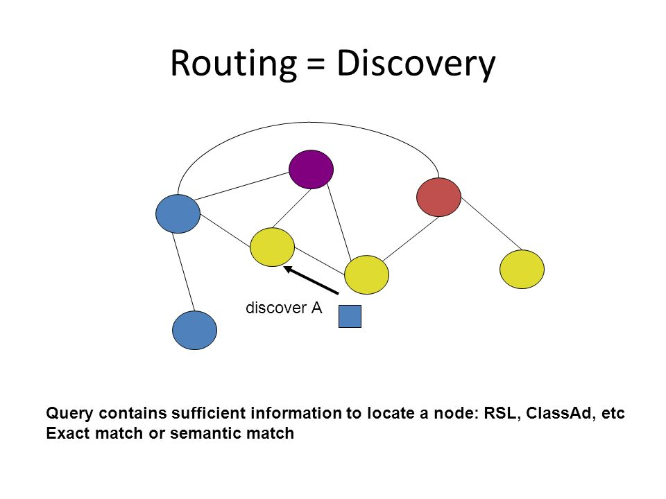Routing = Discovery Query contains sufficient information to locate a node: RSL, ClassAd, etc Exact match or semantic match discover A