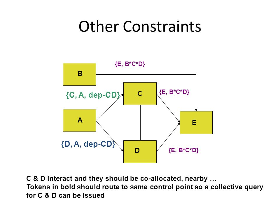 Other Constraints C D E A B {E, B*C*D} {C, A, dep-CD} {D, A, dep-CD} C & D interact and they should be co-allocated, nearby … Tokens in bold should route to same control point so a collective query for C & D can be issued