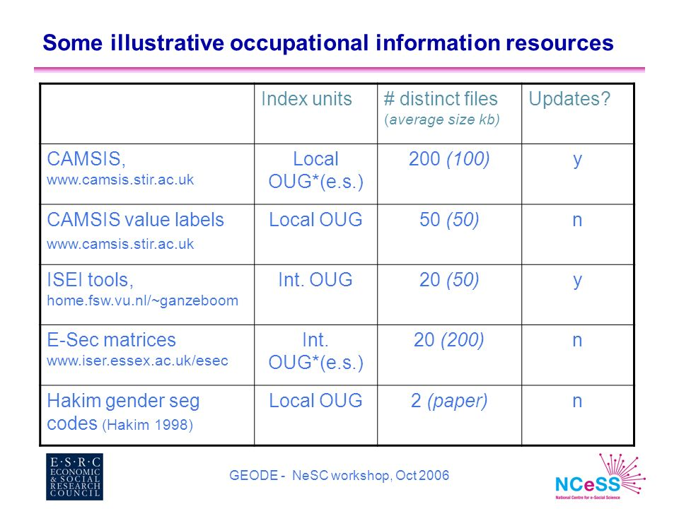 GEODE - NeSC workshop, Oct 2006 Some illustrative occupational information resources Index units# distinct files (average size kb) Updates.