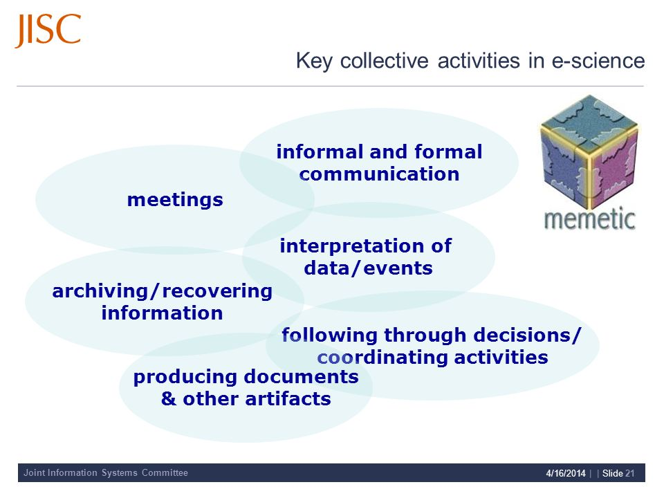 Joint Information Systems Committee 4/16/2014 | | Slide 21 interpretation of data/events following through decisions/ coordinating activities producing documents & other artifacts archiving/recovering information informal and formal communication meetings Key collective activities in e-science