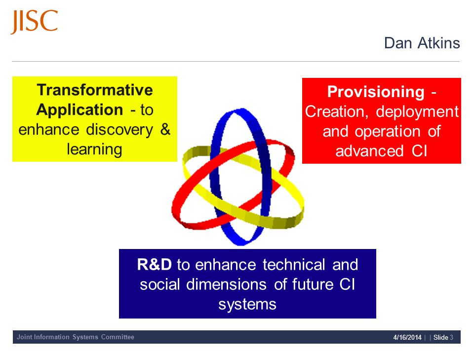 Joint Information Systems Committee 4/16/2014 | | Slide 3 Transformative Application - to enhance discovery & learning R&D to enhance technical and social dimensions of future CI systems Provisioning - Creation, deployment and operation of advanced CI Dan Atkins