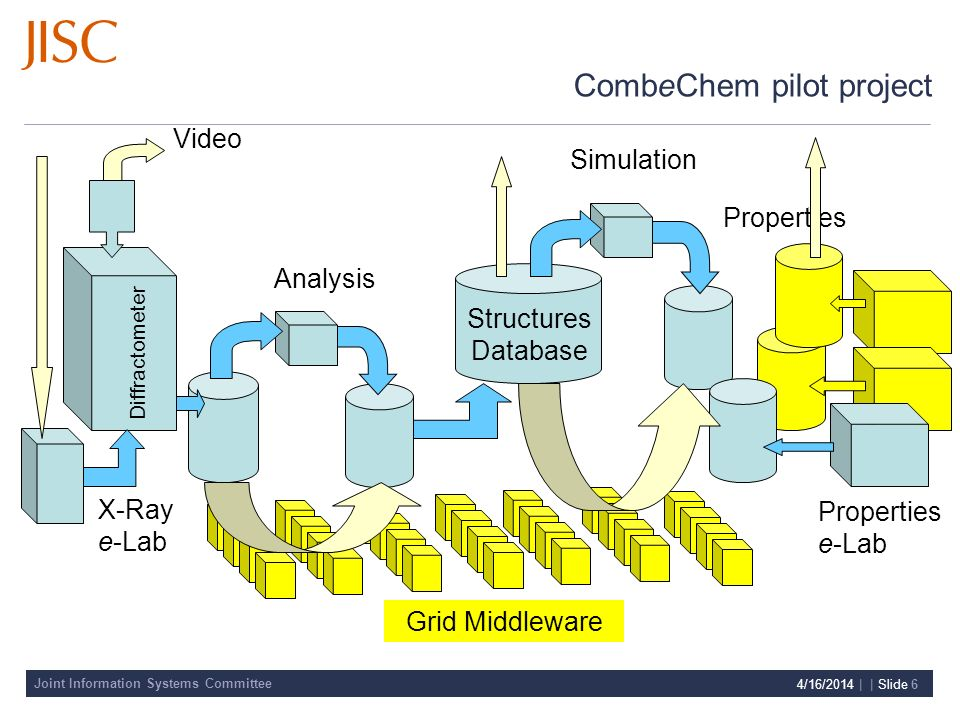 Joint Information Systems Committee 4/16/2014 | | Slide 6 X-Ray e-Lab Analysis Properties Properties e-Lab Simulation Video Diffractometer Grid Middleware Structures Database CombeChem pilot project