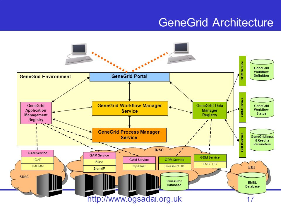 17 http://www.ogsadai.org.uk GeneGrid Architecture GeneGrid Application Management Registry GeneGrid Workflow Definition GeneGrid Data Manager Registry GeneGrid Workflow Status GeneGrid Input &Results Parameters GeneGrid Environment GeneGrid Workflow Manager Service GeneGrid Process Manager Service GeneGrid Portal EMBL Database SwissProt Database iGAP GAM Service SDSC BeSC EBI GDM Service TMHMM Blast GAM Service SignalP mpiBlast GAM Service SwissProt DB GDM Service EMBL DB GDM Service