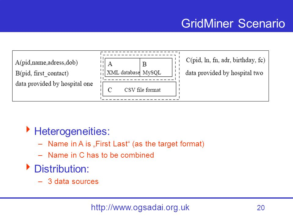 20 http://www.ogsadai.org.uk GridMiner Scenario Heterogeneities: –Name in A is First Last (as the target format) –Name in C has to be combined Distribution: –3 data sources